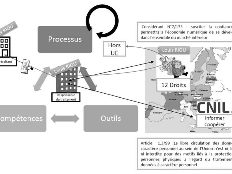 RGPD - explications - schema